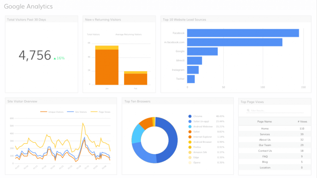 Goog Analytics Tools